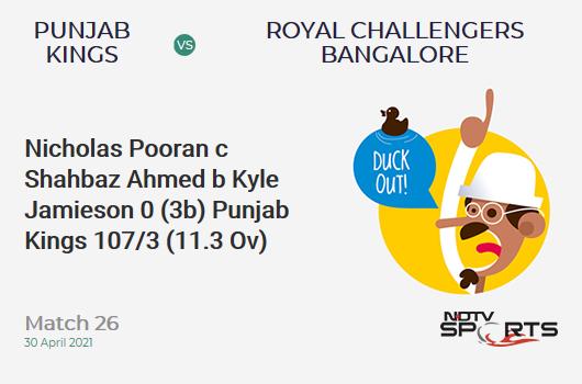 PBKS vs RCB: Match 26: WICKET! Nicholas Pooran c Shahbaz Ahmed b Kyle Jamieson 0 (3b, 0x4, 0x6). PBKS 107/3 (11.3 Ov). CRR: 9.3