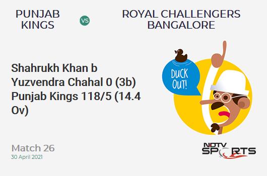 PBKS vs RCB: Match 26: WICKET! Shahrukh Khan b Yuzvendra Chahal 0 (3b, 0x4, 0x6). PBKS 118/5 (14.4 Ov). CRR: 8.05