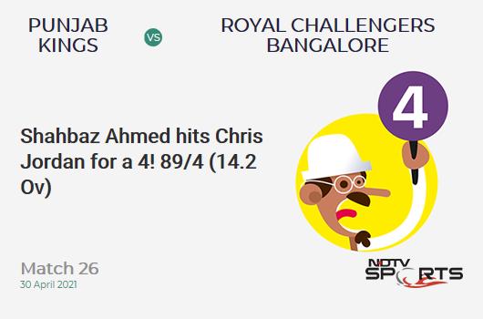 PBKS vs RCB: Match 26: Shahbaz Ahmed hits Chris Jordan for a 4! RCB 89/4 (14.2 Ov). Target: 180; RRR: 16.06