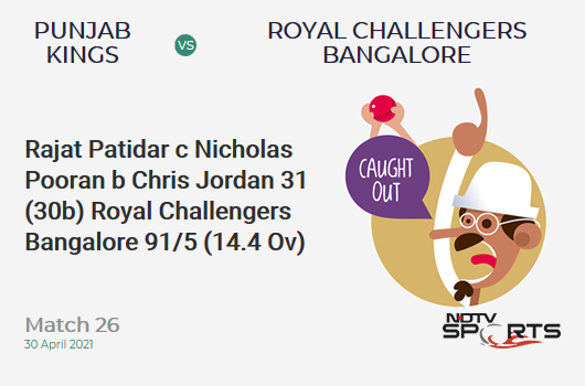 PBKS vs RCB: Match 26: WICKET! Rajat Patidar c Nicholas Pooran b Chris Jordan 31 (30b, 2x4, 1x6). RCB 91/5 (14.4 Ov). Target: 180; RRR: 16.69
