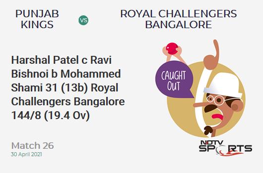 PBKS vs RCB: Match 26: WICKET! Harshal Patel c Ravi Bishnoi b Mohammed Shami 31 (13b, 3x4, 2x6). RCB 144/8 (19.4 Ov). Target: 180; RRR: 108