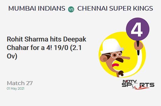 MI vs CSK: Pertandingan 27: Rohit Sharma memukul Deepak Chahar untuk 4! MI 19/0 (2.1 Ov). Target: 219; RRR: 11.21