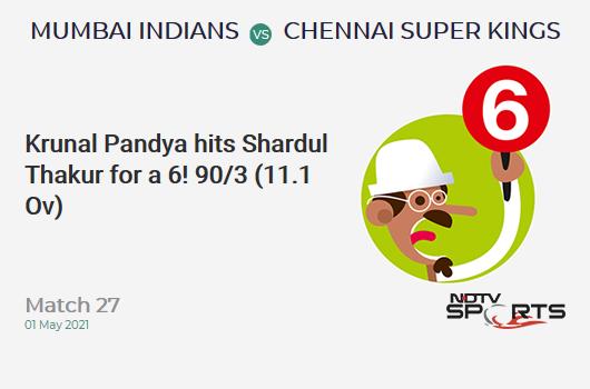 MI vs CSK: Match 27: It's a SIX! Krunal Pandya hits Shardul Thakur. MI 90/3 (11.1 Ov). Target: 219; RRR: 14.60