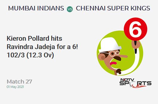 MI vs CSK: Match 27: It's a SIX! Kieron Pollard hits Ravindra Jadeja. MI 102/3 (12.3 Ov). Target: 219; RRR: 15.6