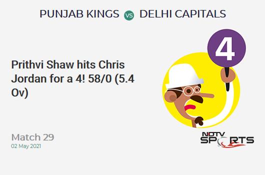 PBKS vs DC: Match 29: Prithvi Shaw hits Chris Jordan for a 4! DC 58/0 (5.4 Ov). Target: 167; RRR: 7.60