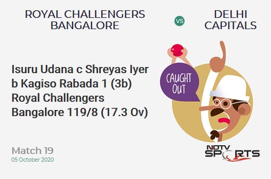 RCB vs DC: Match 19: WICKET! Isuru Udana c Shreyas Iyer b Kagiso Rabada 1 (3b, 0x4, 0x6). Royal Challengers Bangalore 119/8 (17.3 Ov). Target: 197; RRR: 31.2