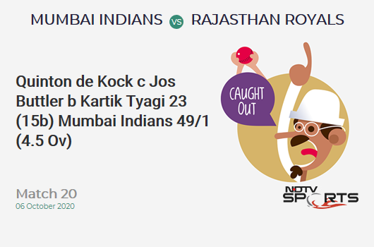MI vs RR: Match 20: WICKET! Quinton de Kock c Jos Buttler b Kartik Tyagi 23 (15b, 3x4, 1x6). Mumbai Indians 49/1 (4.5 Ov). CRR: 10.13