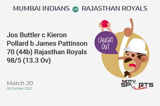 MI vs RR: Match 20: WICKET! Jos Buttler c Kieron Pollard b James Pattinson 70 (44b, 4x4, 5x6). Rajasthan Royals 98/5 (13.3 Ov). Target: 194; RRR: 14.77