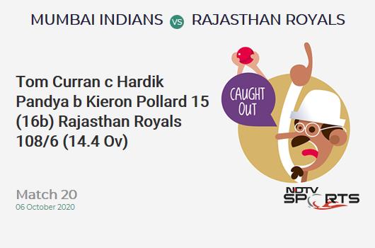 MI vs RR: Match 20: WICKET! Tom Curran c Hardik Pandya b Kieron Pollard 15 (16b, 1x4, 0x6). Rajasthan Royals 108/6 (14.4 Ov). Target: 194; RRR: 16.12