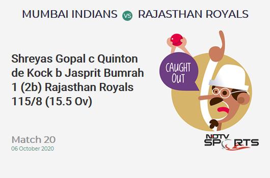 MI vs RR: Match 20: WICKET! Shreyas Gopal c Quinton de Kock b Jasprit Bumrah 1 (2b, 0x4, 0x6). Rajasthan Royals 115/8 (15.5 Ov). Target: 194; RRR: 18.96