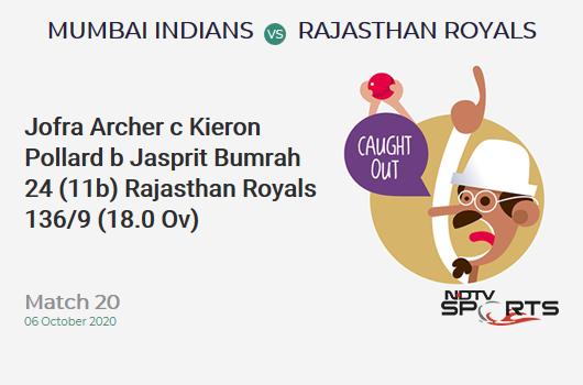 MI vs RR: Match 20: WICKET! Jofra Archer c Kieron Pollard b Jasprit Bumrah 24 (11b, 3x4, 1x6). Rajasthan Royals 136/9 (18.0 Ov). Target: 194; RRR: 29.00