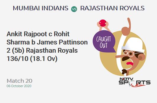 MI vs RR: Match 20: WICKET! Ankit Rajpoot c Rohit Sharma b James Pattinson 2 (5b, 0x4, 0x6). Rajasthan Royals 136/10 (18.1 Ov). Target: 194; RRR: 31.64