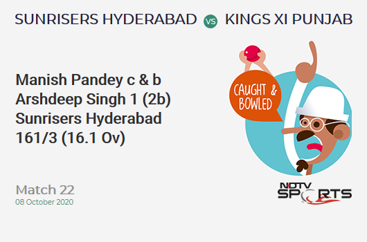 SRH vs KXIP: Match 22: WICKET! Manish Pandey c & b Arshdeep Singh 1 (2b, 0x4, 0x6). Sunrisers Hyderabad 161/3 (16.1 Ov). CRR: 9.95