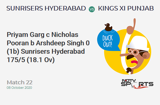 SRH vs KXIP: Match 22: WICKET! Priyam Garg c Nicholas Pooran b Arshdeep Singh 0 (1b, 0x4, 0x6). Sunrisers Hyderabad 175/5 (18.1 Ov). CRR: 9.63