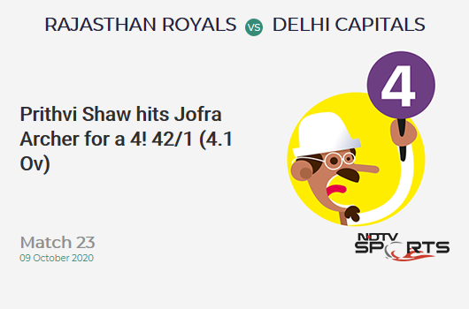 RR vs DC: Match 23: Prithvi Shaw hits Jofra Archer for a 4! Delhi Capitals 42/1 (4.1 Ov). CRR: 10.08