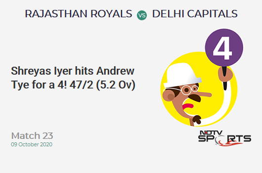 RR vs DC: Match 23: Shreyas Iyer hits Andrew Tye for a 4! Delhi Capitals 47/2 (5.2 Ov). CRR: 8.81