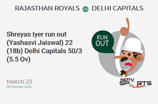 RR vs DC: Match 23: WICKET! Shreyas Iyer run out (Yashasvi Jaiswal) 22 (18b, 4x4, 0x6). Delhi Capitals 50/3 (5.5 Ov). CRR: 8.57