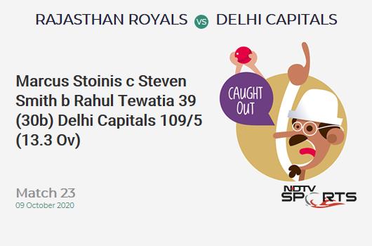 RR vs DC: Match 23: WICKET! Marcus Stoinis c Steven Smith b Rahul Tewatia 39 (30b, 0x4, 4x6). Delhi Capitals 109/5 (13.3 Ov). CRR: 8.07