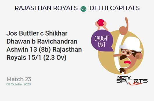 RR vs DC: Match 23: WICKET! Jos Buttler c Shikhar Dhawan b Ravichandran Ashwin 13 (8b, 2x4, 0x6). Rajasthan Royals 15/1 (2.3 Ov). Target: 185; RRR: 9.71