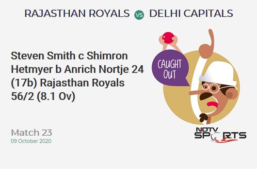 RR vs DC: Match 23: WICKET! Steven Smith c Shimron Hetmyer b Anrich Nortje 24 (17b, 2x4, 1x6). Rajasthan Royals 56/2 (8.1 Ov). Target: 185; RRR: 10.90