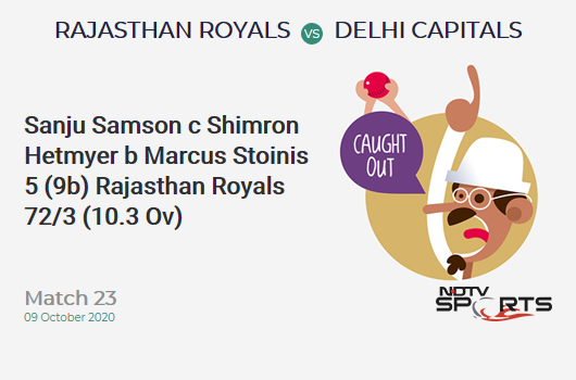 RR vs DC: Match 23: WICKET! Sanju Samson c Shimron Hetmyer b Marcus Stoinis 5 (9b, 0x4, 0x6). Rajasthan Royals 72/3 (10.3 Ov). Target: 185; RRR: 11.89