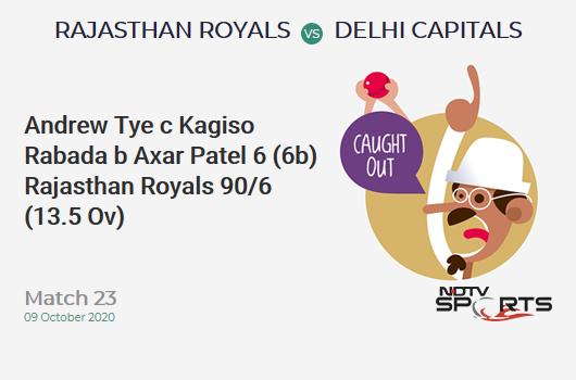 RR vs DC: Match 23: WICKET! Andrew Tye c Kagiso Rabada b Axar Patel 6 (6b, 0x4, 1x6). Rajasthan Royals 90/6 (13.5 Ov). Target: 185; RRR: 15.41