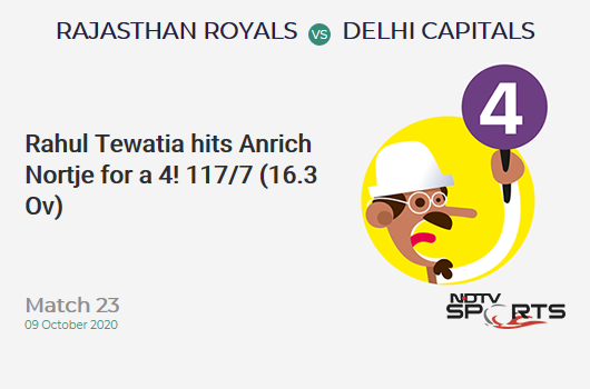 RR vs DC: Match 23: Rahul Tewatia hits Anrich Nortje for a 4! Rajasthan Royals 117/7 (16.3 Ov). Target: 185; RRR: 19.43