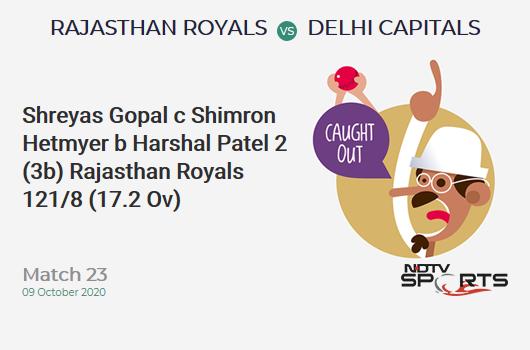 RR vs DC: Match 23: WICKET! Shreyas Gopal c Shimron Hetmyer b Harshal Patel 2 (3b, 0x4, 0x6). Rajasthan Royals 121/8 (17.2 Ov). Target: 185; RRR: 24