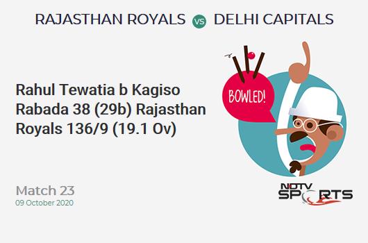 RR vs DC: Match 23: WICKET! Rahul Tewatia b Kagiso Rabada 38 (29b, 3x4, 2x6). Rajasthan Royals 136/9 (19.1 Ov). Target: 185; RRR: 58.8