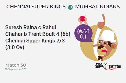 CSK vs MI: Match 30: WICKET! Suresh Raina c Rahul Chahar b Trent Boult 4 (6b, 1x4, 0x6). CSK 7/3 (3.0 Ov). CRR: 2.33
