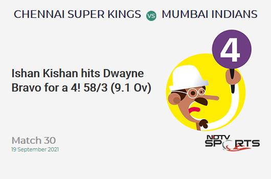 CSK vs MI: Match 30: Ishan Kishan hits Dwayne Bravo for a 4! MI 58/3 (9.1 Ov). Target: 157; RRR: 9.14