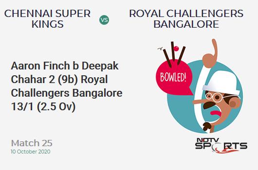 CSK vs RCB: Match 25: WICKET! Aaron Finch b Deepak Chahar 2 (9b, 0x4, 0x6). Royal Challengers Bangalore 13/1 (2.5 Ov). CRR: 4.58