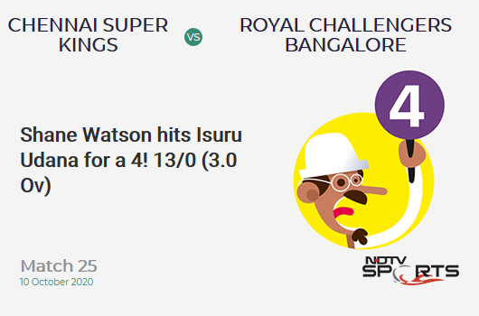 CSK vs RCB: Match 25: Shane Watson hits Isuru Udana for a 4! Chennai Super Kings 13/0 (3.0 Ov). Target: 170; RRR: 9.24