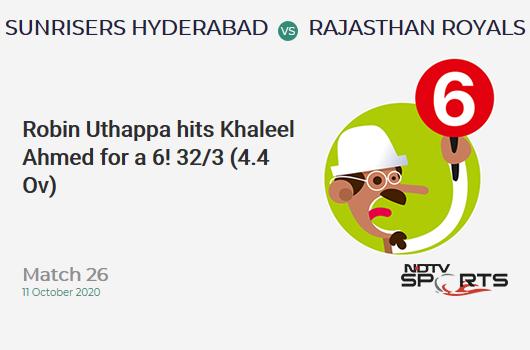 SRH vs RR: Match 26: It's a SIX! Robin Uthappa hits Khaleel Ahmed. Rajasthan Royals 32/3 (4.4 Ov). Target: 159; RRR: 8.28