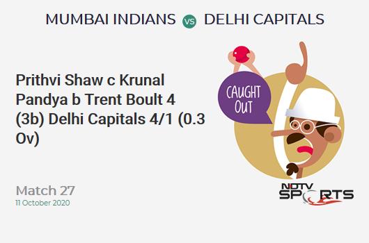 MI vs DC: Match 27: WICKET! Prithvi Shaw c Krunal Pandya b Trent Boult 4 (3b, 1x4, 0x6). Delhi Capitals 4/1 (0.3 Ov). CRR: 8