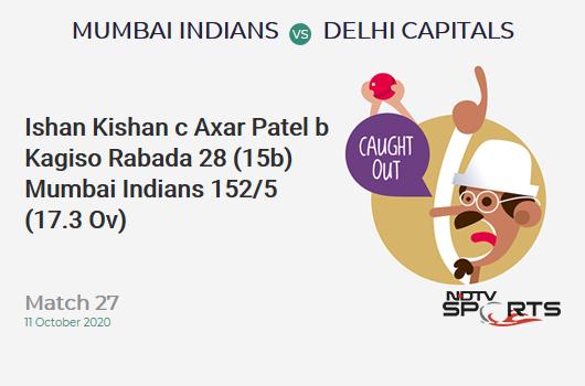 MI vs DC: Match 27: WICKET! Ishan Kishan c Axar Patel b Kagiso Rabada 28 (15b, 2x4, 2x6). Mumbai Indians 152/5 (17.3 Ov). Target: 163; RRR: 4.40
