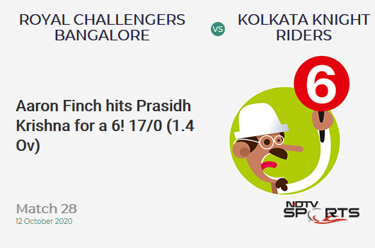 RCB vs KKR: Match 28: It's a SIX! Aaron Finch hits Prasidh Krishna. Royal Challengers Bangalore 17/0 (1.4 Ov). CRR: 10.2