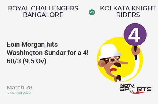 RCB vs KKR: Match 28: Eoin Morgan hits Washington Sundar for a 4! Kolkata Knight Riders 60/3 (9.5 Ov). Target: 195; RRR: 13.28