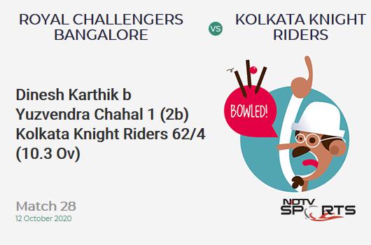RCB vs KKR: Match 28: WICKET! Dinesh Karthik b Yuzvendra Chahal 1 (2b, 0x4, 0x6). Kolkata Knight Riders 62/4 (10.3 Ov). Target: 195; RRR: 14.00