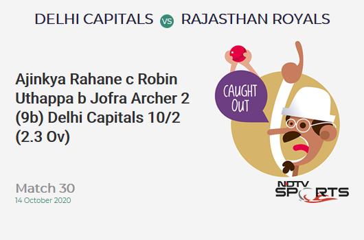 DC vs RR: Match 30: WICKET! Ajinkya Rahane c Robin Uthappa b Jofra Archer 2 (9b, 0x4, 0x6). Delhi Capitals 10/2 (2.3 Ov). CRR: 4