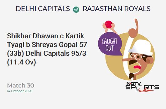 DC vs RR: Match 30: WICKET! Shikhar Dhawan c Kartik Tyagi b Shreyas Gopal 57 (33b, 6x4, 2x6). Delhi Capitals 95/3 (11.4 Ov). CRR: 8.14