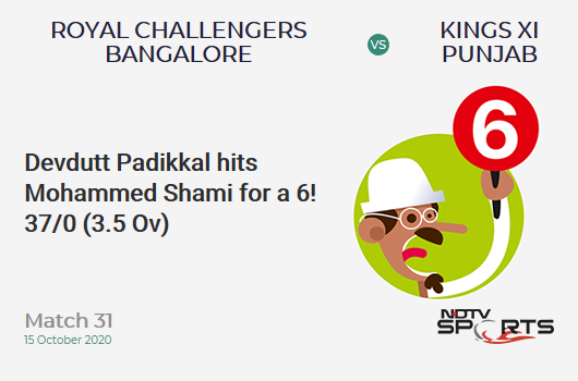 RCB vs KXIP: Match 31: It's a SIX! Devdutt Padikkal hits Mohammed Shami. Royal Challengers Bangalore 37/0 (3.5 Ov). CRR: 9.65