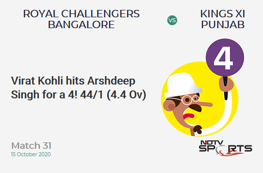 RCB vs KXIP: Match 31: Virat Kohli hits Arshdeep Singh for a 4! Royal Challengers Bangalore 44/1 (4.4 Ov). CRR: 9.42