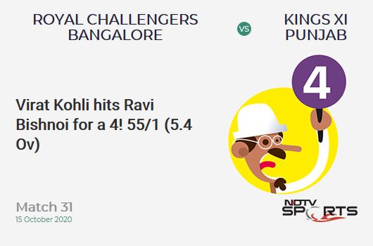 RCB vs KXIP: Match 31: Virat Kohli hits Ravi Bishnoi for a 4! Royal Challengers Bangalore 55/1 (5.4 Ov). CRR: 9.70