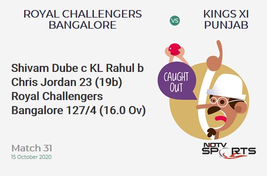 RCB vs KXIP: Match 31: WICKET! Shivam Dube c KL Rahul b Chris Jordan 23 (19b, 0x4, 2x6). Royal Challengers Bangalore 127/4 (16.0 Ov). CRR: 7.93