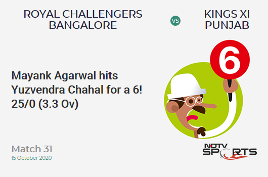 RCB vs KXIP: Match 31: It's a SIX! Mayank Agarwal hits Yuzvendra Chahal. Kings XI Punjab 25/0 (3.3 Ov). Target: 172; RRR: 8.91