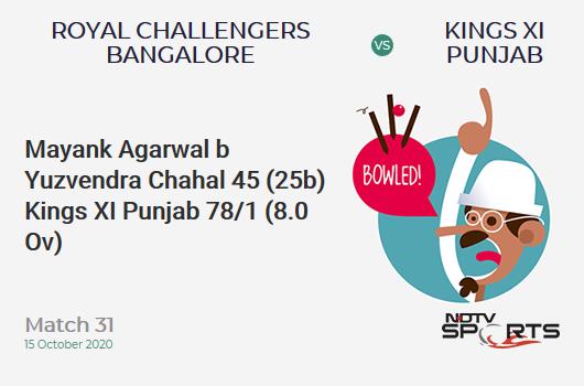 RCB vs KXIP: Match 31: WICKET! Mayank Agarwal b Yuzvendra Chahal 45 (25b, 4x4, 3x6). Kings XI Punjab 78/1 (8.0 Ov). Target: 172; RRR: 7.83
