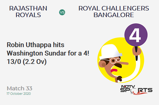 RR vs RCB: Match 33: Robin Uthappa hits Washington Sundar for a 4! Rajasthan Royals 13/0 (2.2 Ov). CRR: 5.57