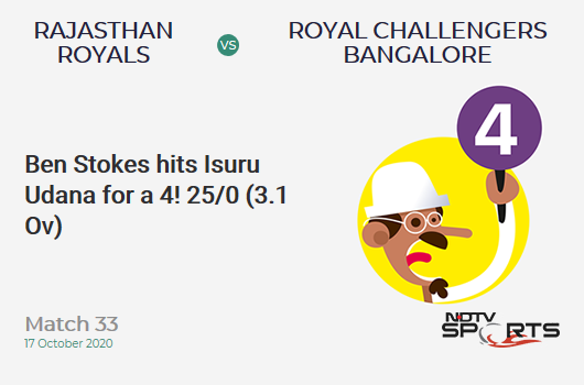 RR vs RCB: Match 33: Ben Stokes hits Isuru Udana for a 4! Rajasthan Royals 25/0 (3.1 Ov). CRR: 7.89