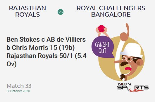 RR vs RCB: Match 33: WICKET! Ben Stokes c AB de Villiers b Chris Morris 15 (19b, 2x4, 0x6). Rajasthan Royals 50/1 (5.4 Ov). CRR: 8.82
